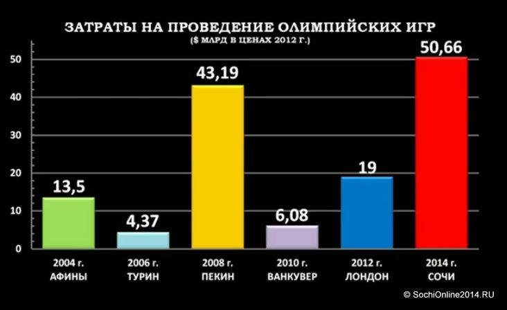 Затраты на проведение Олимпийских игр с 2004 по 2014